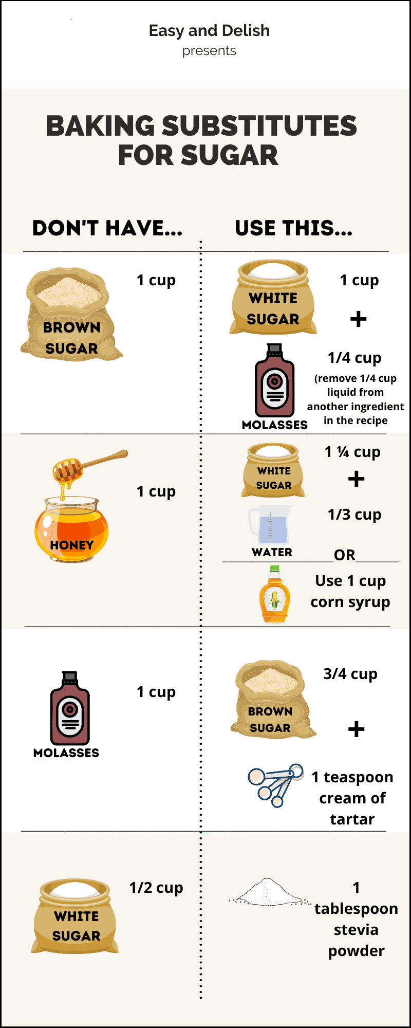 chart with baking substitutes for sugar (all the information in the chart is in the paragraphs below the chart)