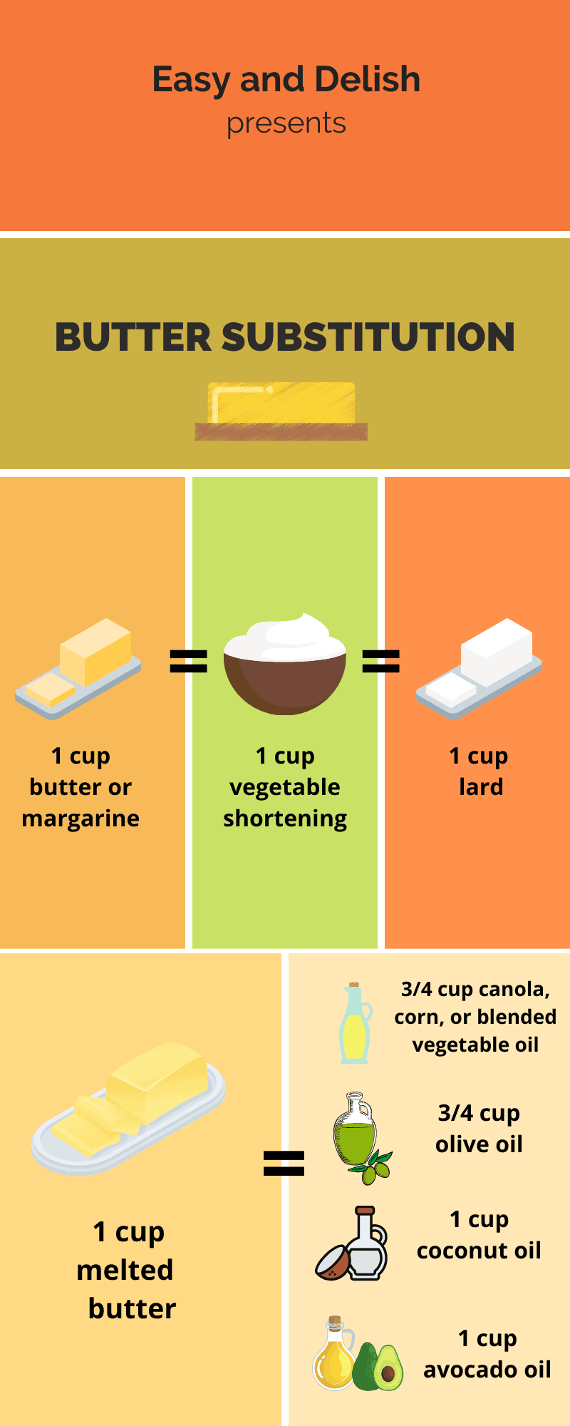 chart with replacement for butter and other fats (all the information in the chart is in the paragraphs below the chart)