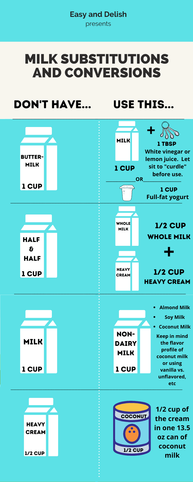 chart with milk substitutions and conversions (all the information in the chart is in the paragraphs below the chart)