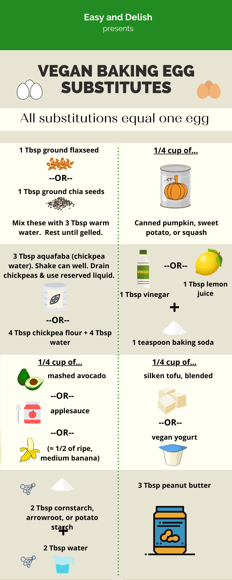 chart with vegan egg substitutes (all the information in the chart is in the paragraphs below the chart)