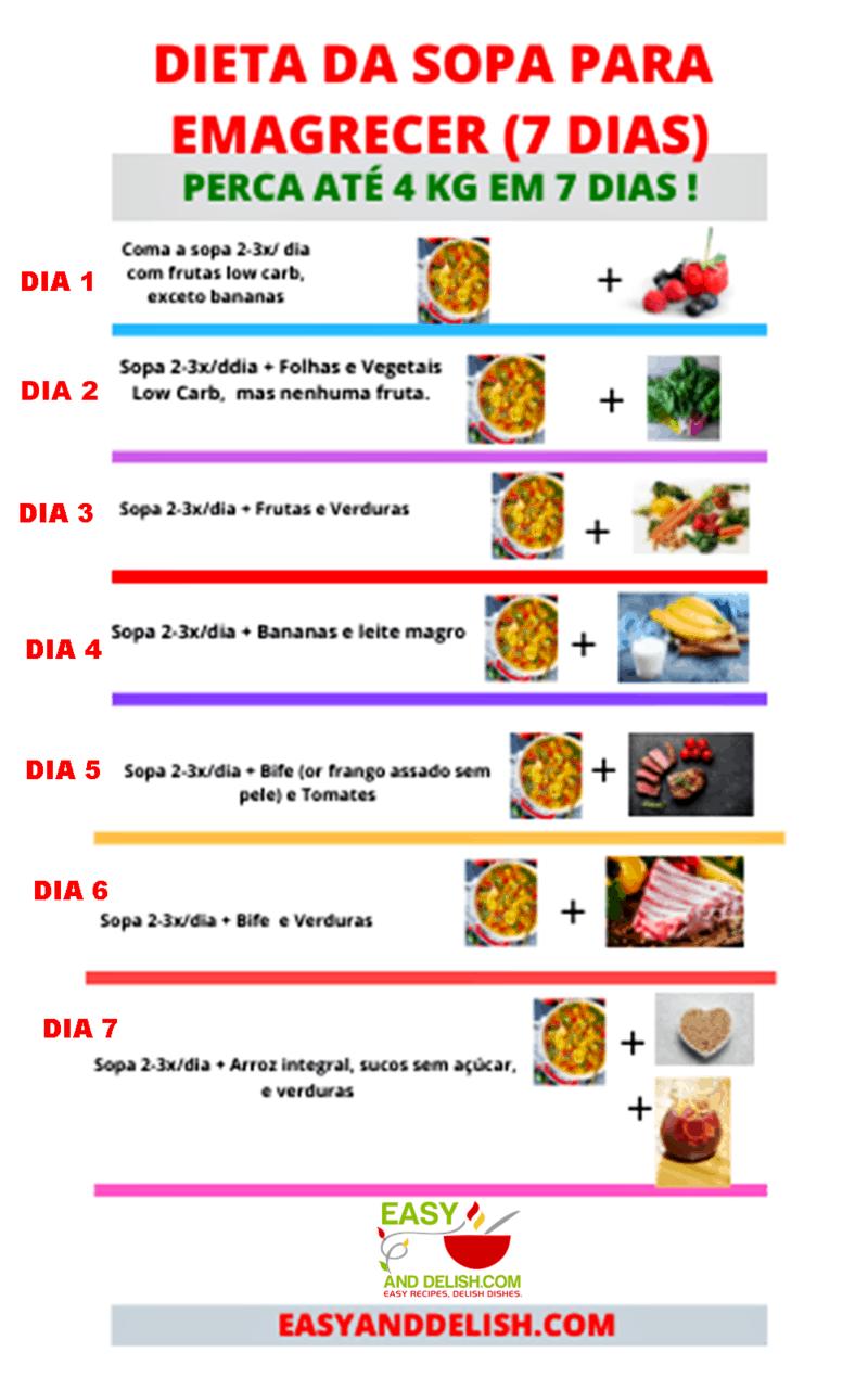 cardápio da dieta da sopa para emagrecer em 7 dias